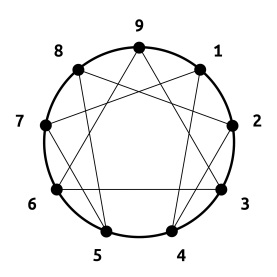 enneagramme-classique-fond-blanc